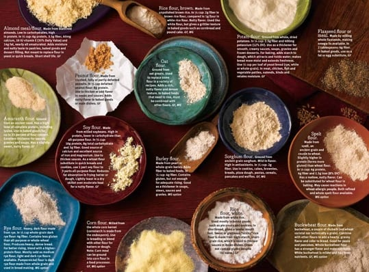 usage of fortified flour in cba Fortifying commonly-eaten grains such as wheat, maize flour and rice is among the easiest and least expensive ways to prevent disease, strengthen immune systems and nurture a healthy and.